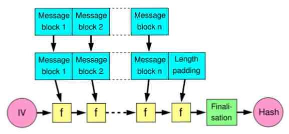 Warum ist MD5 nicht kryptografisch sicher?